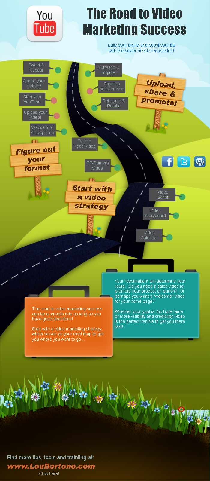 The Road To Video Marketing Success Infographic Lou