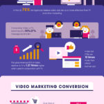 [INFOGRAPHIC] 127 Facts You Probably Didn't Know About Video Marketing